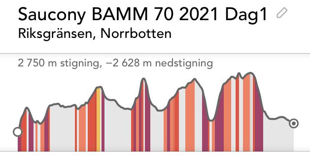 Download: Höjdprofil-BAMM70-2021-dag1, jpeg format