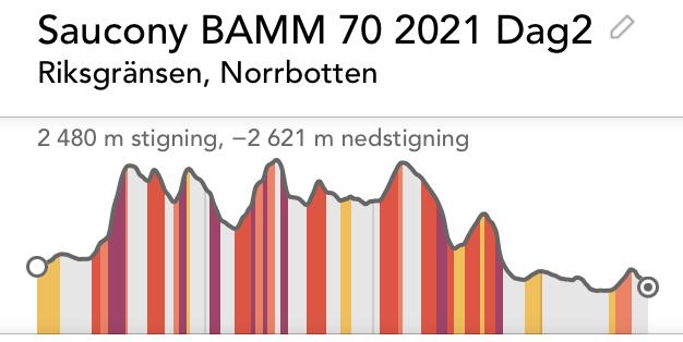 Download: Höjdprofil-BAMM70-2021-dag2, jpeg format